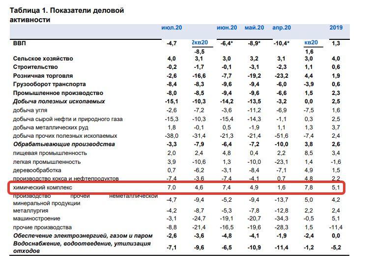 Химическая промышленность вносит положительный вклад в ВВП РФ