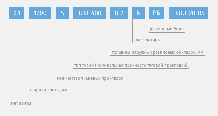 Условные обозначения маркировки конвейерных лент